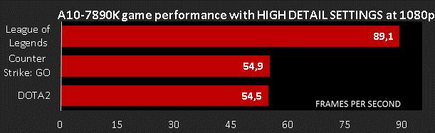 AMD A10-7890K news