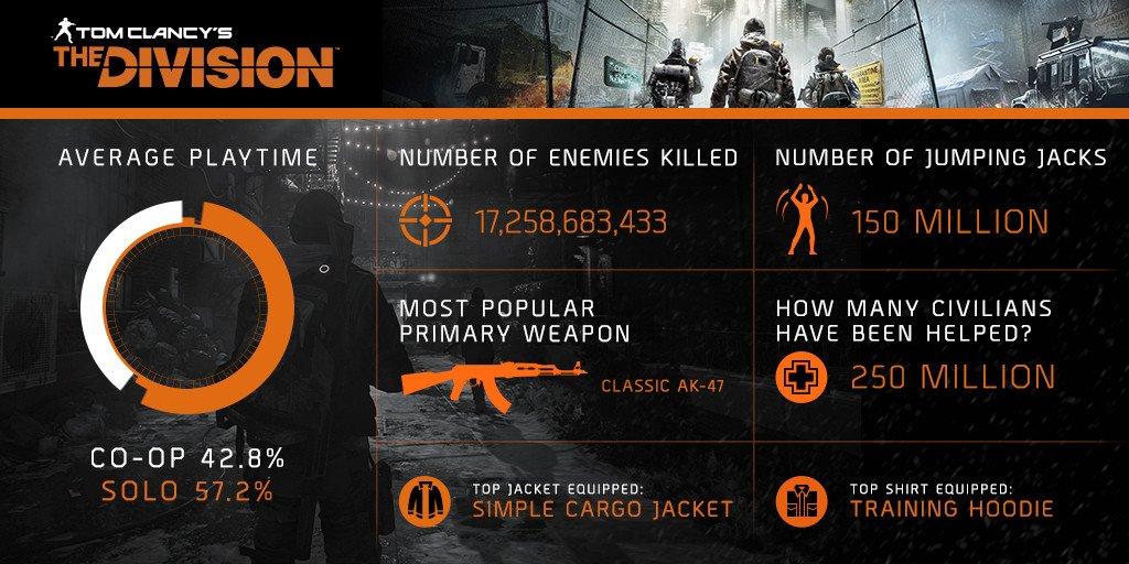 The Division statistiche infografica
