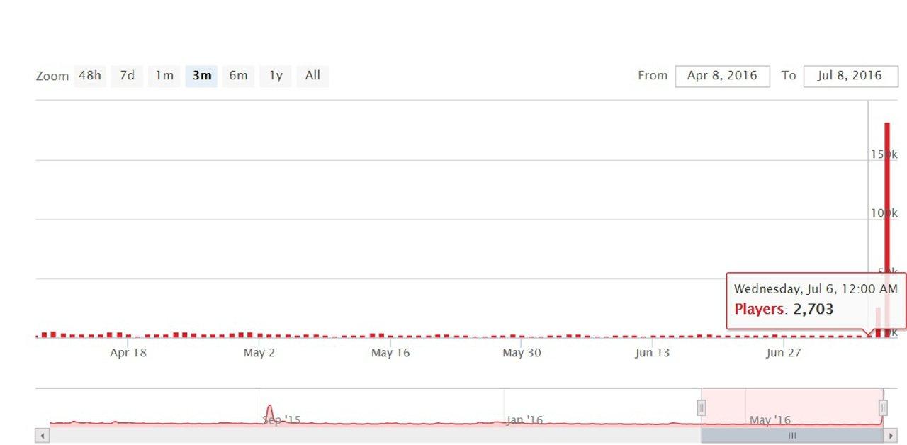 Evolve: la fanbase ha subito un incremento del 6.733%