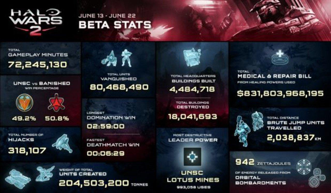 Halo Wars 2: infografica ci fornisce un po' di numeri sulla beta
