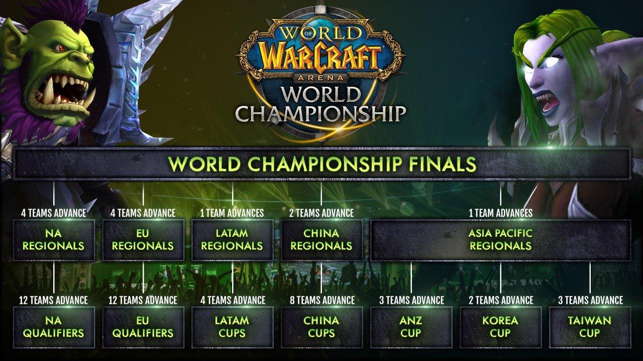 WoW Arena World Championship 2017: le novità della nuova edizione