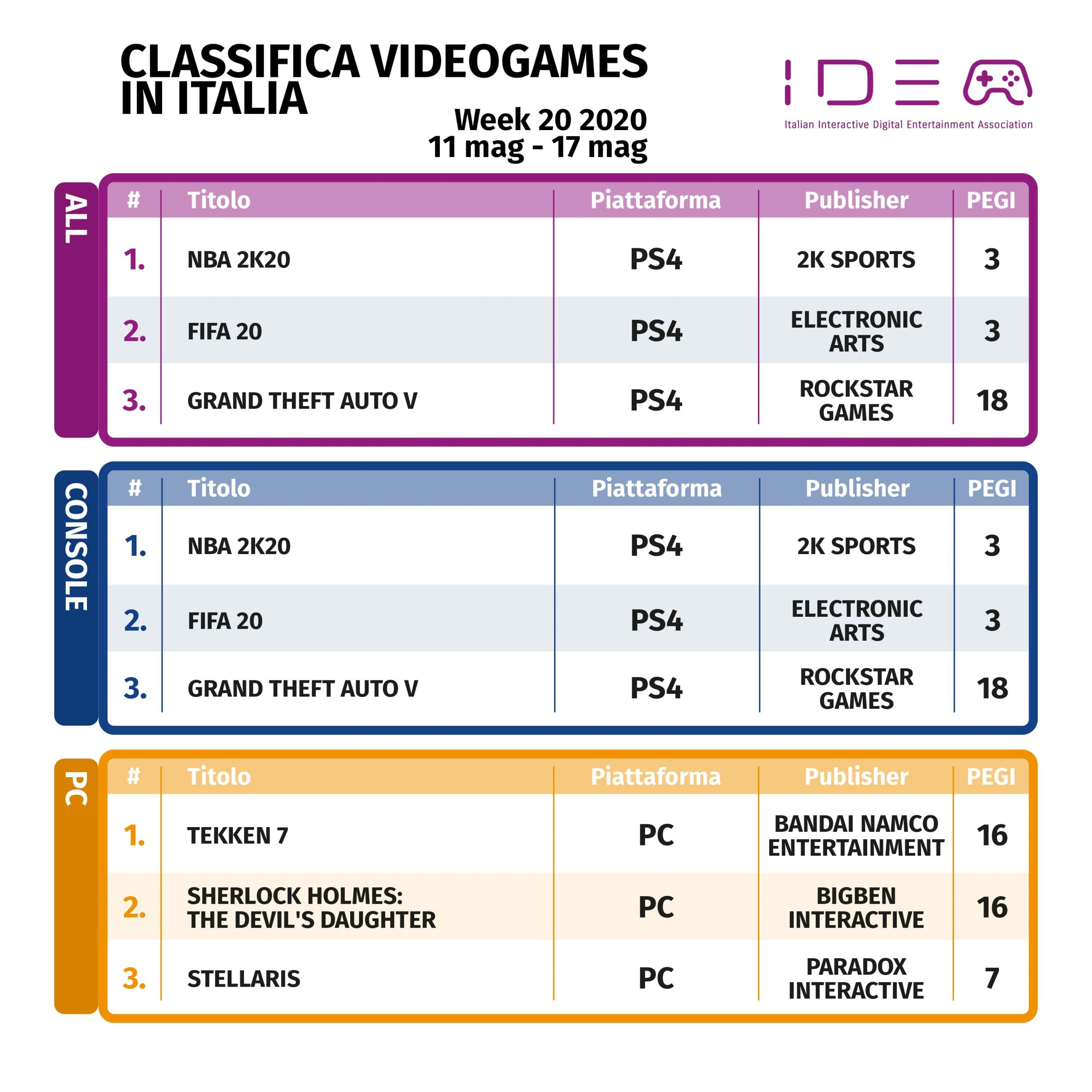 NBA 2K202 Classifica