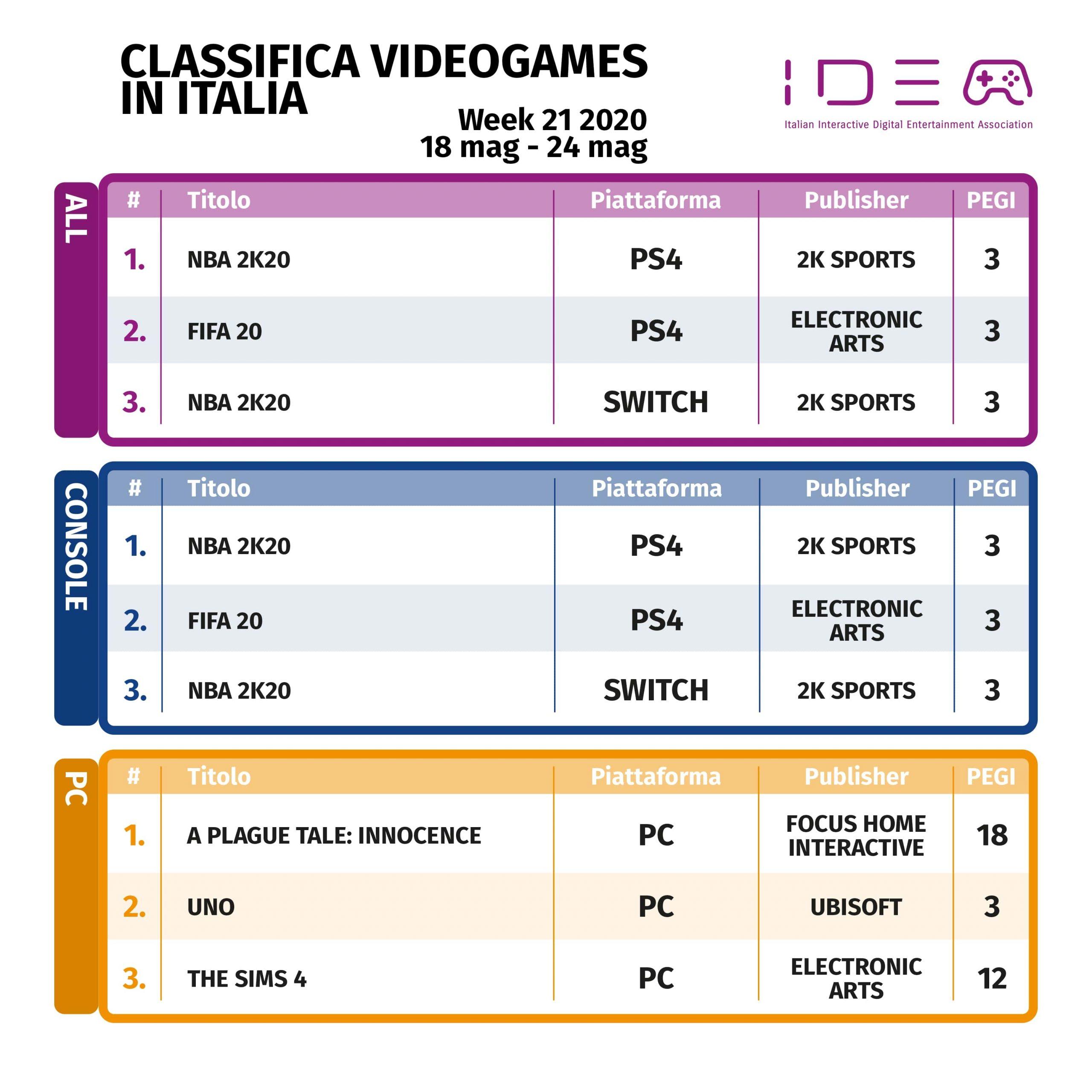 classifica italiana videogiochi