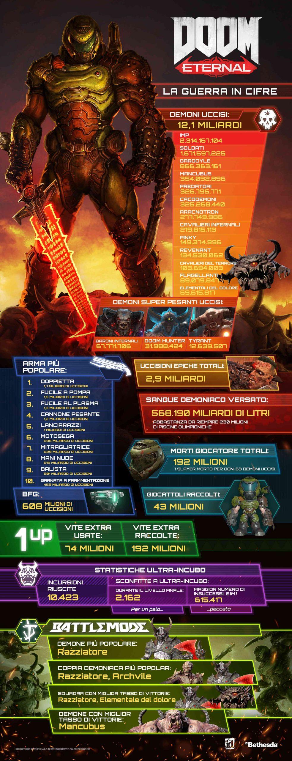 doom eternal infografica