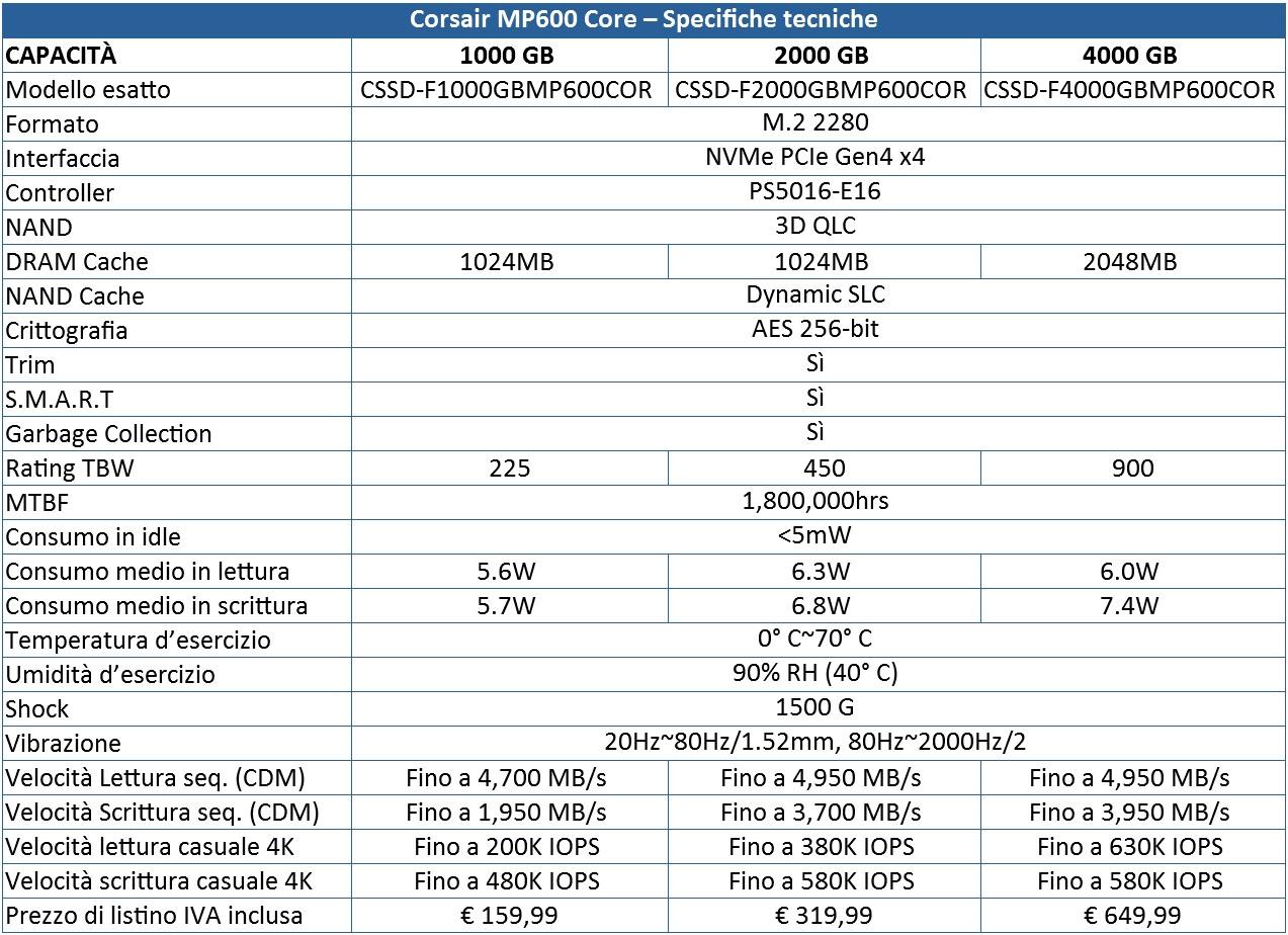 Corsair MP600 Core recensione