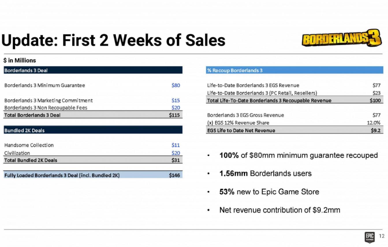 borderlands 3 epic games store esclusiva